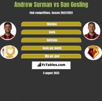 Andrew Surman vs Dan Gosling h2h player stats