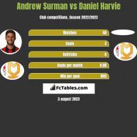 Andrew Surman vs Daniel Harvie h2h player stats