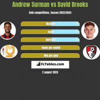 Andrew Surman vs David Brooks h2h player stats