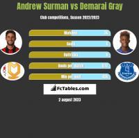 Andrew Surman vs Demarai Gray h2h player stats