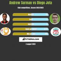 Andrew Surman vs Diogo Jota h2h player stats