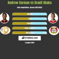 Andrew Surman vs Granit Xhaka h2h player stats