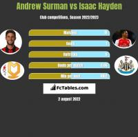Andrew Surman vs Isaac Hayden h2h player stats