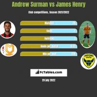Andrew Surman vs James Henry h2h player stats
