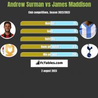 Andrew Surman vs James Maddison h2h player stats