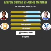 Andrew Surman vs James McArthur h2h player stats