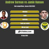 Andrew Surman vs Jamie Hanson h2h player stats