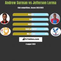 Andrew Surman vs Jefferson Lerma h2h player stats
