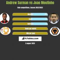 Andrew Surman vs Joao Moutinho h2h player stats