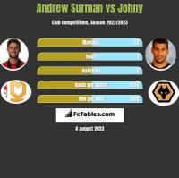 Andrew Surman vs Johny h2h player stats
