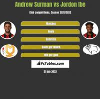Andrew Surman vs Jordon Ibe h2h player stats