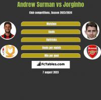 Andrew Surman vs Jorginho h2h player stats