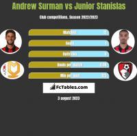 Andrew Surman vs Junior Stanislas h2h player stats