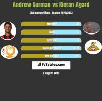 Andrew Surman vs Kieran Agard h2h player stats