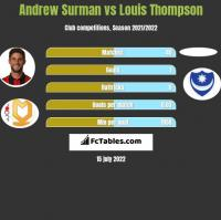 Andrew Surman vs Louis Thompson h2h player stats