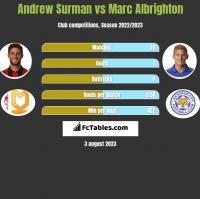Andrew Surman vs Marc Albrighton h2h player stats