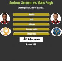 Andrew Surman vs Marc Pugh h2h player stats