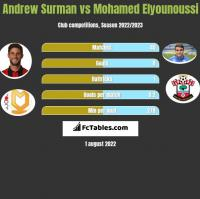 Andrew Surman vs Mohamed Elyounoussi h2h player stats
