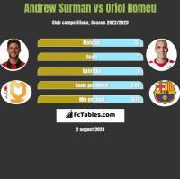 Andrew Surman vs Oriol Romeu h2h player stats