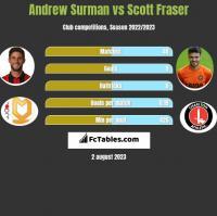 Andrew Surman vs Scott Fraser h2h player stats