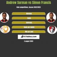 Andrew Surman vs Simon Francis h2h player stats