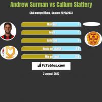 Andrew Surman vs Callum Slattery h2h player stats