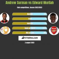 Andrew Surman vs Edward Nketiah h2h player stats