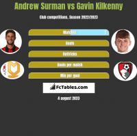 Andrew Surman vs Gavin Kilkenny h2h player stats