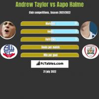 Andrew Taylor vs Aapo Halme h2h player stats
