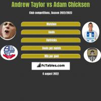 Andrew Taylor vs Adam Chicksen h2h player stats
