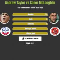 Andrew Taylor vs Conor McLaughlin h2h player stats