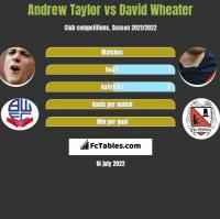 Andrew Taylor vs David Wheater h2h player stats