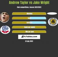 Andrew Taylor vs Jake Wright h2h player stats
