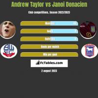 Andrew Taylor vs Janoi Donacien h2h player stats