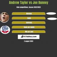 Andrew Taylor vs Joe Bunney h2h player stats