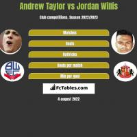 Andrew Taylor vs Jordan Willis h2h player stats