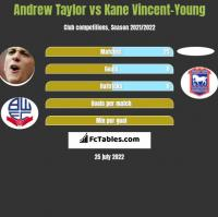 Andrew Taylor vs Kane Vincent-Young h2h player stats