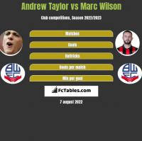 Andrew Taylor vs Marc Wilson h2h player stats