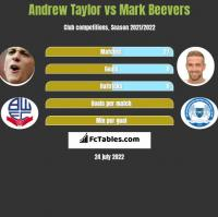 Andrew Taylor vs Mark Beevers h2h player stats