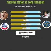 Andrew Taylor vs Tom Flanagan h2h player stats