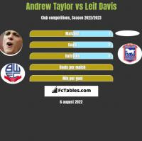 Andrew Taylor vs Leif Davis h2h player stats