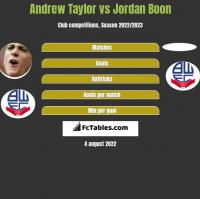 Andrew Taylor vs Jordan Boon h2h player stats