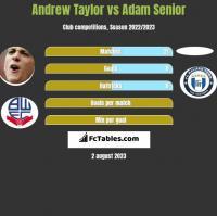 Andrew Taylor vs Adam Senior h2h player stats