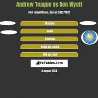 Andrew Teague vs Ben Wyatt h2h player stats