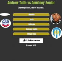 Andrew Tutte vs Courtney Senior h2h player stats