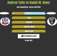 Andrew Tutte vs Daniel M. Rowe h2h player stats