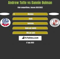 Andrew Tutte vs Dannie Bulman h2h player stats