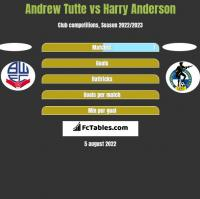 Andrew Tutte vs Harry Anderson h2h player stats