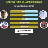 Andrew Tutte vs John O'Sullivan h2h player stats