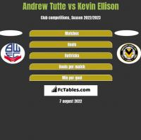 Andrew Tutte vs Kevin Ellison h2h player stats